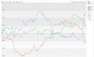 menové indexy