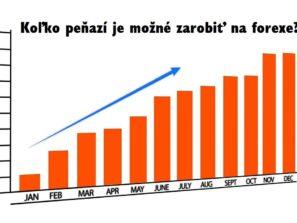 Graf výnosu